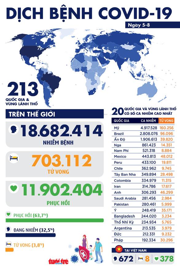 Dịch COVID-19 ngày 5-8: Thế giới hơn 18,6 triệu ca, Novavax công bố kết quả hứa hẹn của vắcxin - Ảnh 1.