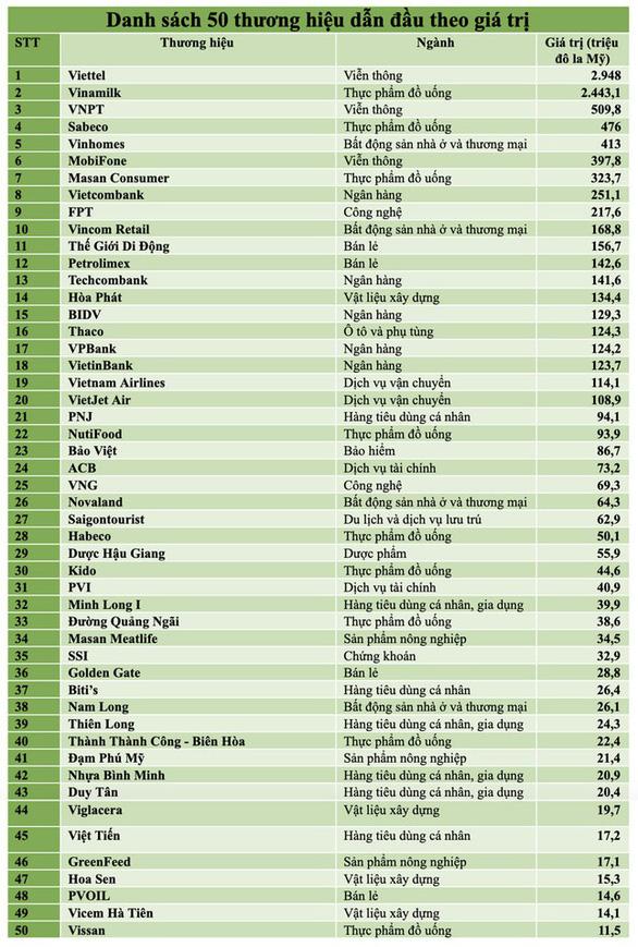 MobiFone đạt top 6 thương hiệu giá trị nhất Việt Nam - Ảnh 1.