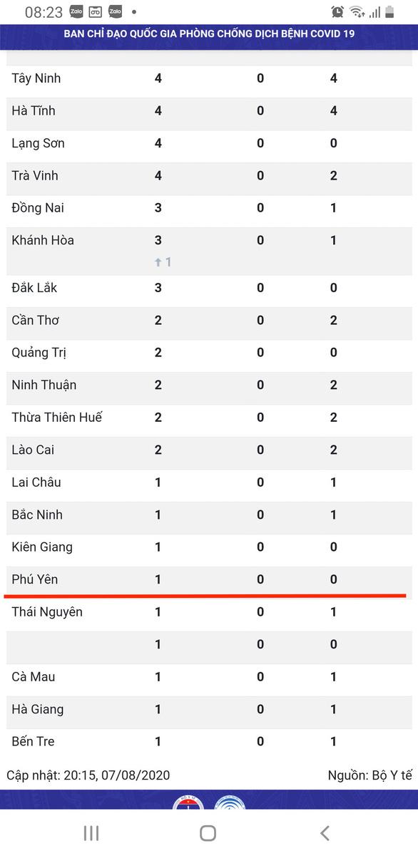 Bệnh nhân 761 người Phú Yên nhưng mắc COVID-19 khi đang trị bệnh ở Đà Nẵng - Ảnh 1.
