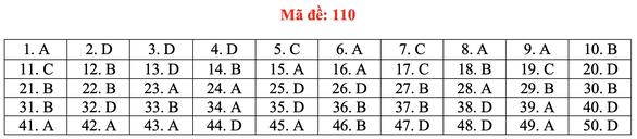 Gợi ý bài giải môn toán thi tốt nghiệp THPT 2020 - đủ 24 mã đề - Ảnh 15.