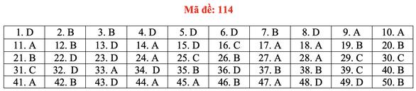 Gợi ý bài giải môn toán thi tốt nghiệp THPT 2020 - đủ 24 mã đề - Ảnh 19.
