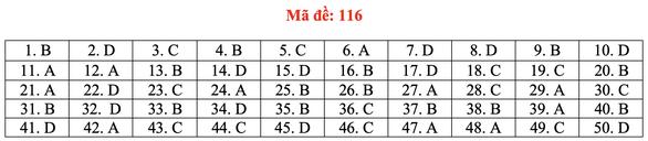 Gợi ý bài giải môn toán thi tốt nghiệp THPT 2020 - đủ 24 mã đề - Ảnh 21.