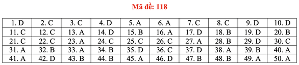 Gợi ý bài giải môn toán thi tốt nghiệp THPT 2020 - đủ 24 mã đề - Ảnh 23.