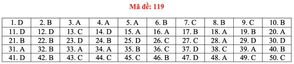 Gợi ý bài giải môn toán thi tốt nghiệp THPT 2020 - đủ 24 mã đề - Ảnh 24.