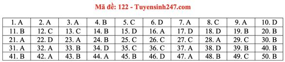 Gợi ý bài giải môn toán thi tốt nghiệp THPT 2020 - đủ 24 mã đề - Ảnh 27.