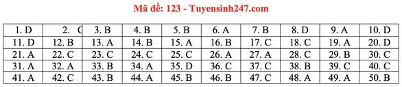 Gợi ý bài giải môn toán thi tốt nghiệp THPT 2020 - Ảnh 24.