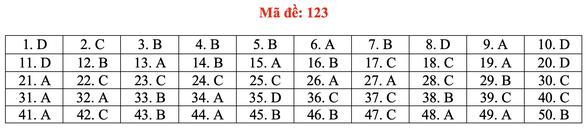 Gợi ý bài giải môn toán thi tốt nghiệp THPT 2020 - đủ 24 mã đề - Ảnh 28.