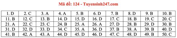 Gợi ý bài giải môn toán thi tốt nghiệp THPT 2020 - Ảnh 25.