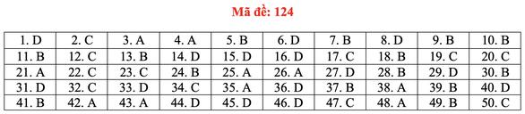 Gợi ý bài giải môn toán thi tốt nghiệp THPT 2020 - đủ 24 mã đề - Ảnh 29.