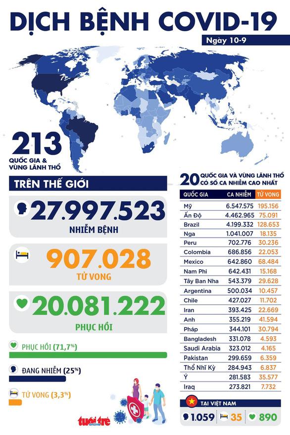 Dịch COVID-19 ngày 10-9: Người chết toàn cầu vượt 900.000, Giáo hoàng xuất hiện với khẩu trang - Ảnh 1.
