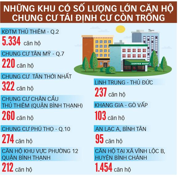 Giải cứu hơn 9.400 căn hộ tái định cư ở TP.HCM bị bỏ hoang - Ảnh 3.