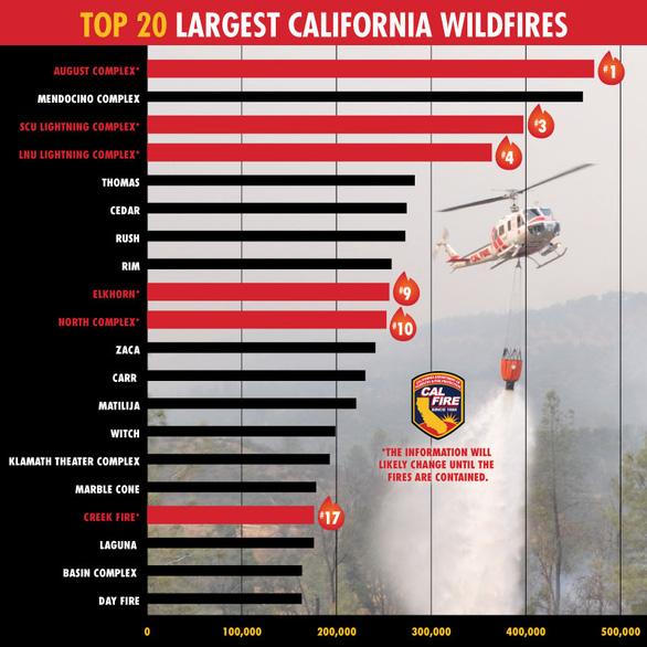 Năm 2020 chưa qua, California đã chịu 6 trận cháy rừng lớn nhất lịch sử - Ảnh 2.