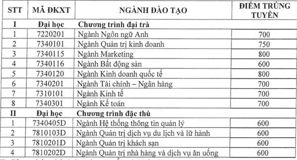Điểm chuẩn đại học Tài chính - marketing, cao đẳng Kinh tế đối ngoại, Cao Thắng - Ảnh 2.