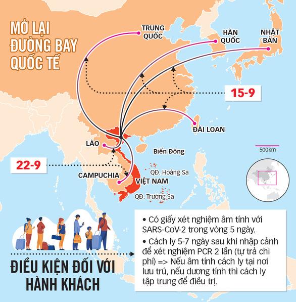 Hàng không mở lại các đường bay quốc tế nào? - Ảnh 2.