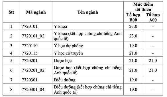 Điểm sàn vào ĐH Y dược TP.HCM từ 19 đến 23 - Ảnh 2.
