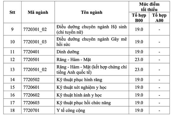 Điểm sàn vào ĐH Y dược TP.HCM từ 19 đến 23 - Ảnh 3.