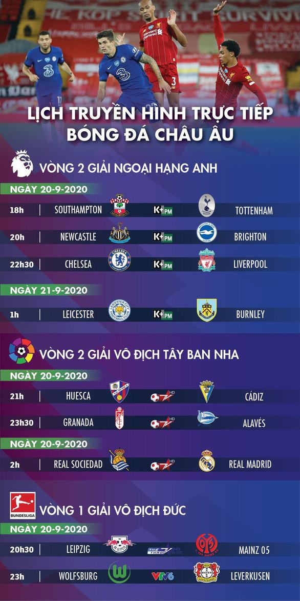 Lịch trực tiếp bóng đá châu Âu 20-9: Đại chiến Chelsea - Liverpool - Ảnh 1.