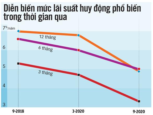 Lãi suất đang giảm sâu, có tiền đầu tư làm sao cho hiệu quả? - Ảnh 3.