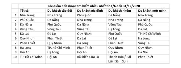 Việt Nam đứng hạng 4 trong danh sách điểm đến mơ ước của du khách - Ảnh 1.