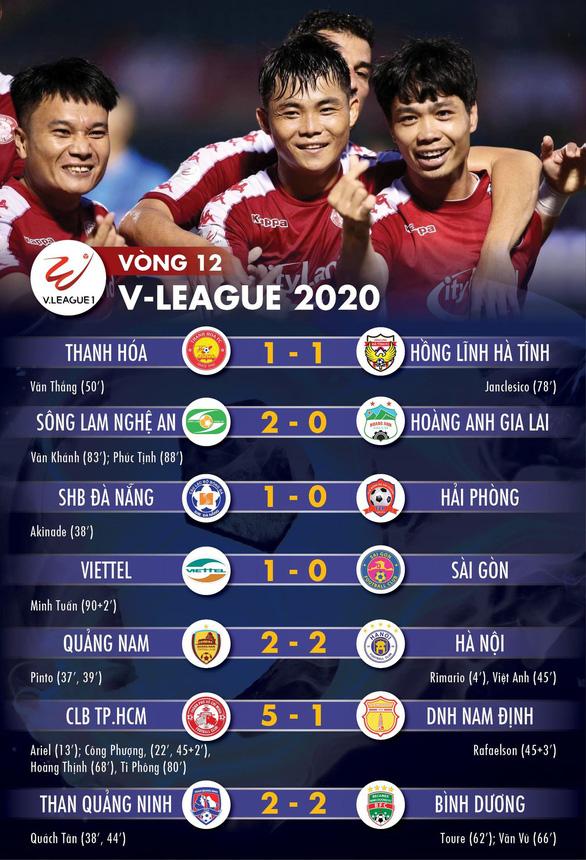 Kết quả, bảng xếp hạng vòng 12 V-League: CLB TP.HCM thắng đậm, CLB Hà Nội hòa - Ảnh 1.