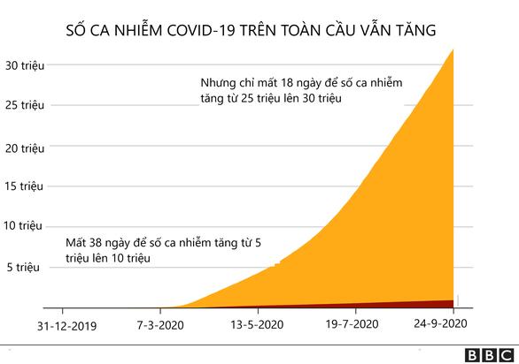 1 triệu người đã chết vì COVID-19 trên toàn thế giới - Ảnh 2.