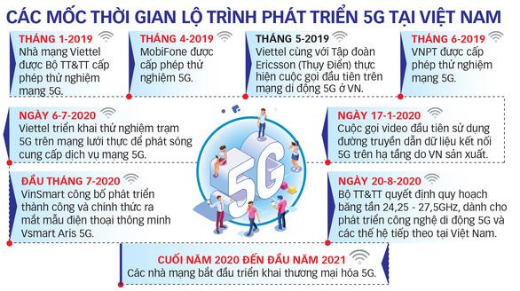 Mạng 5G Make in Vietnam đã sẵn sàng - Ảnh 2.