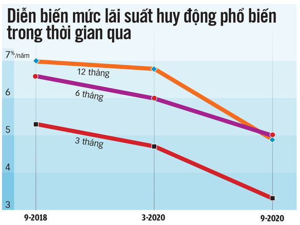 Trần lãi suất tiền gửi dưới 6 tháng còn 4%/năm từ 1-10 - Ảnh 1.