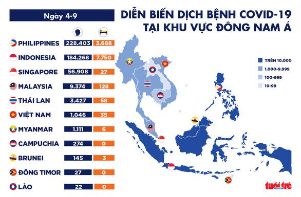 Dịch COVID-19 sáng 4-9: Việt Nam 0 ca mới, Mỹ có thể phân phối vắc xin từ tháng sau - Ảnh 3.