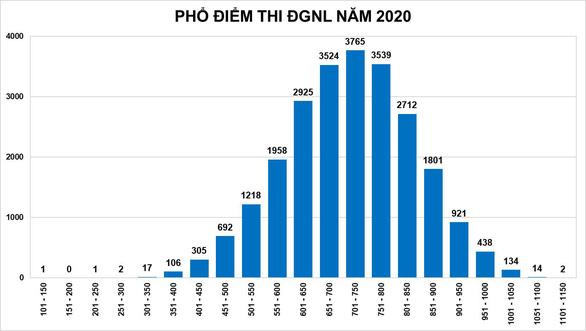 Thi đánh giá năng lực ĐH Quốc gia TP.HCM: thí sinh cao điểm nhất đạt 1.118 điểm - Ảnh 2.