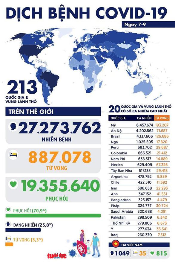 COVID-19 ngày 7-9: Ấn Độ tăng mạnh ca nhiễm, mỗi ngày trên 1.000 ca tử vong - Ảnh 1.