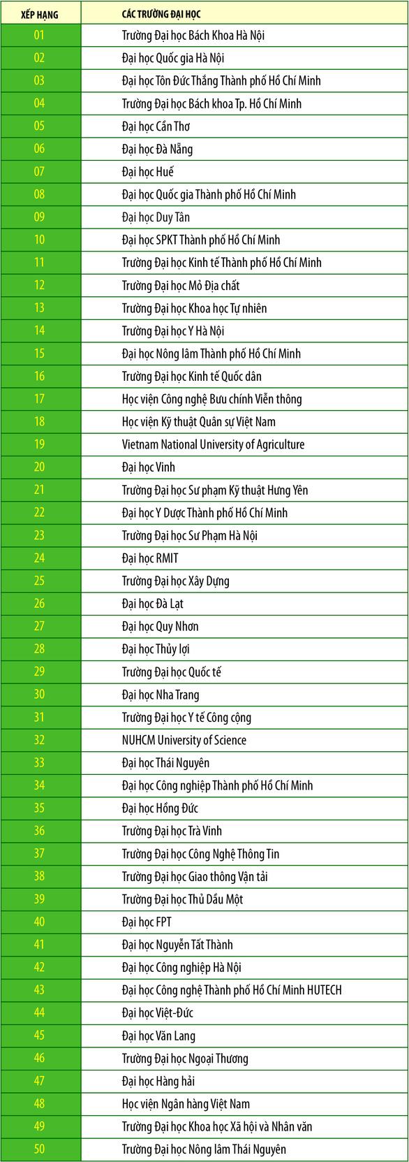 Cập nhật bảng xếp hạng Webometrics cho các đại học Việt Nam - Ảnh 1.