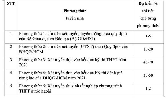 ĐH KHXH&NV TP.HCM dành 70% chỉ tiêu xét kết quả thi tốt nghiệp THPT - Ảnh 2.