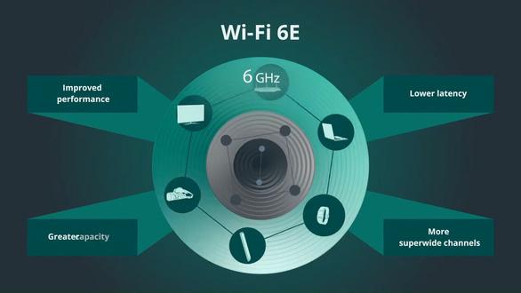 Xu hướng soi nhãn Wi-Fi 6E khi đầu tư smartphone năm 2021 - Ảnh 1.