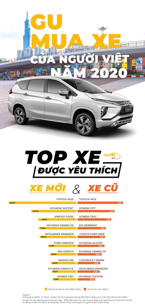 Gu mua xe của người Việt năm 2020 - Ảnh 1.