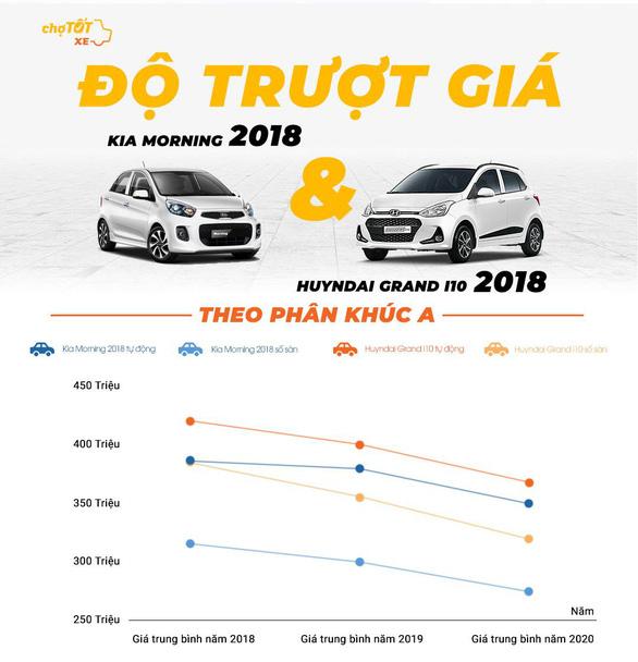 Gu mua xe của người Việt năm 2020 - Ảnh 2.