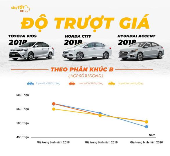 Gu mua xe của người Việt năm 2020 - Ảnh 3.