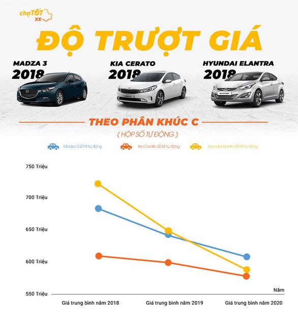 Gu mua xe của người Việt năm 2020 - Ảnh 4.