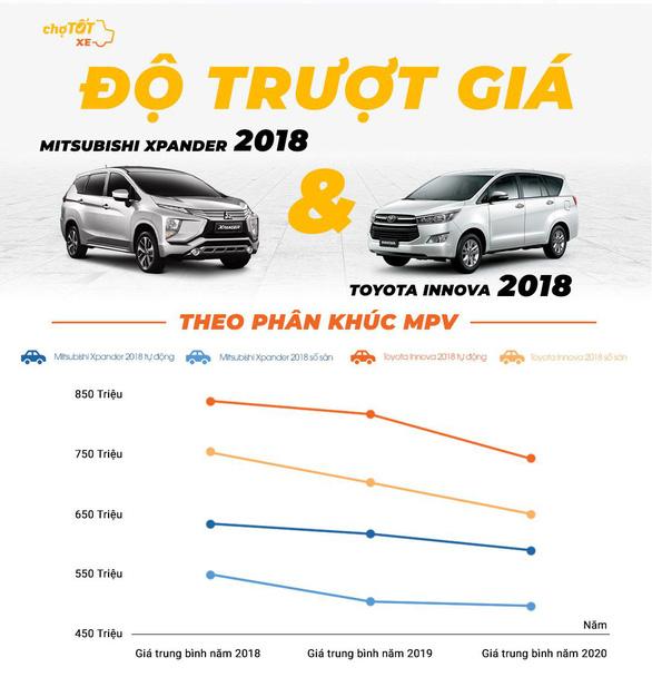 Gu mua xe của người Việt năm 2020 - Ảnh 6.
