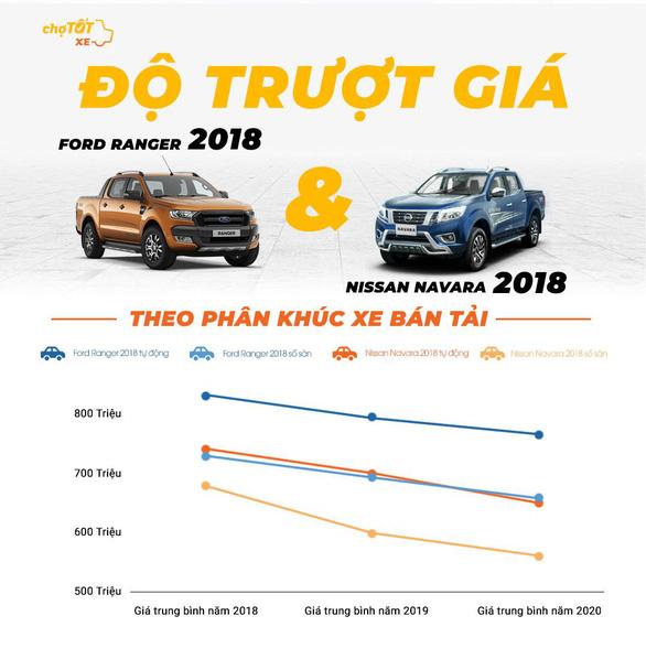 Gu mua xe của người Việt năm 2020 - Ảnh 7.