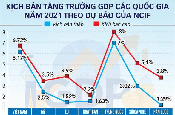 Kinh tế sẽ tăng trưởng ấn tượng 5 năm tới - Ảnh 4.