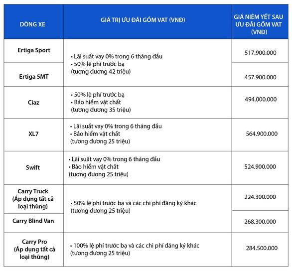 Sở hữu MPV 7 chỗ Nhật Bản ngày càng dễ dàng hơn tại Việt Nam - Ảnh 5.