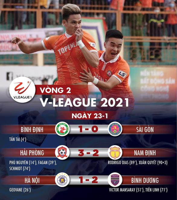 Kết quả, bảng xếp hạng V-League ngày 23-1: Hà Nội tiếp tục đội sổ bảng xếp hạng - Ảnh 1.