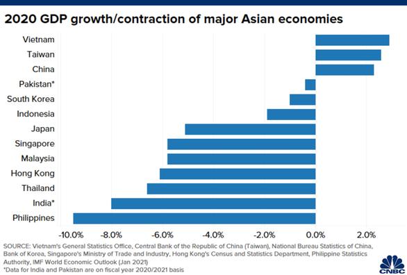 CNBC: Không phải Trung Quốc, Việt Nam mới là nền kinh tế đỉnh nhất châu Á 2020 - Ảnh 2.