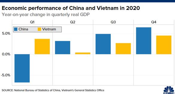 CNBC: Không phải Trung Quốc, Việt Nam mới là nền kinh tế đỉnh nhất châu Á 2020 - Ảnh 3.