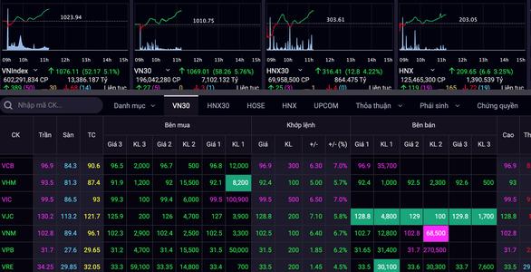 Phiên sáng 29-1 có lúc VN-Index tăng hơn 52 điểm, cổ phiếu xanh ngát bảng giao dịch - Ảnh: Chụp màn hình