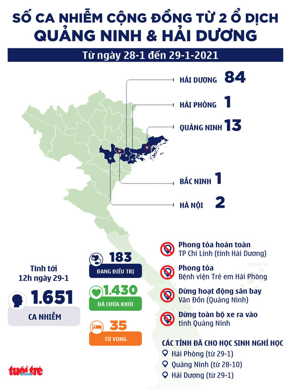TP.HCM cách ly 21 ngày với người về từ vùng dịch Hải Dương, Quảng Ninh - Ảnh 2.
