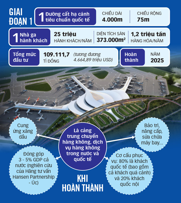 Khởi công giai đoạn 1 sân bay Long Thành: Đánh dấu giai đoạn phát triển mới - Ảnh 3.