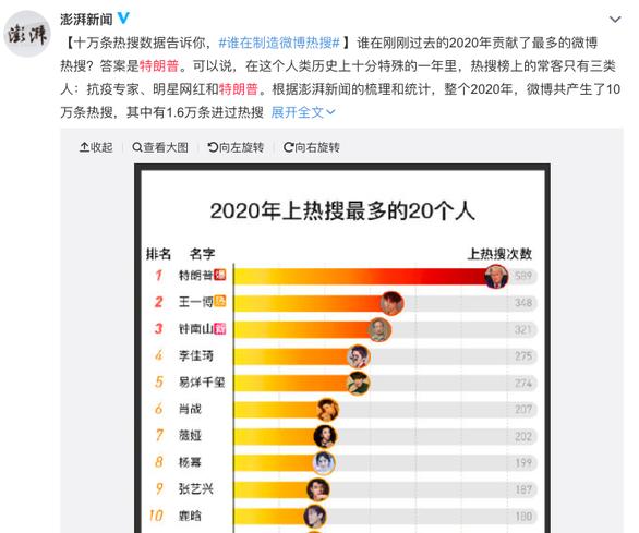 کاربران شبکه چینی ترامپ را در سال 2020 بیشترین یافته اند - عکس 1.
