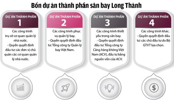 Sân bay Long Thành góp phần cho sự hùng cường của đất nước - Ảnh 3.