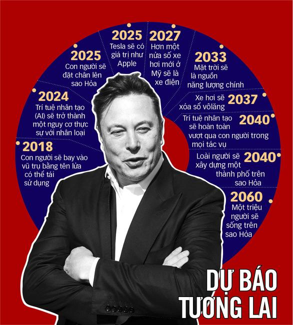 Elon Musk tiền nhiều để làm gì? - Ảnh 1.